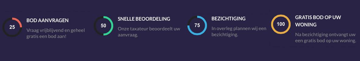 Werkwijze Woning Snel Verkopen.nl